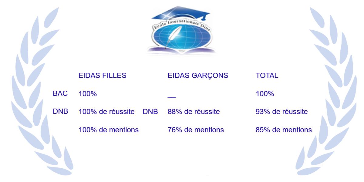 eidas resultats